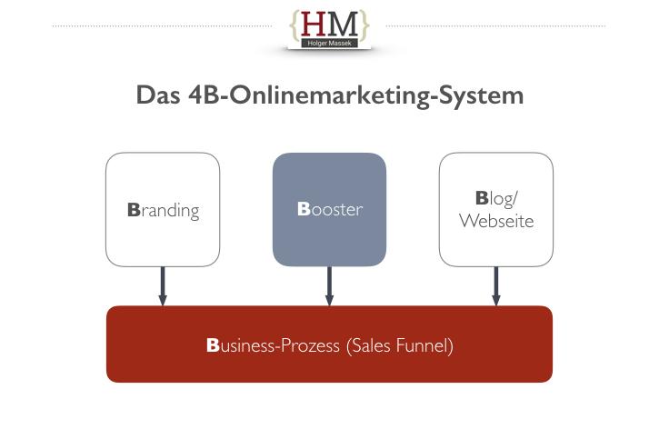 Leadgenerierung mit dem 4B-Onlinemarketing System