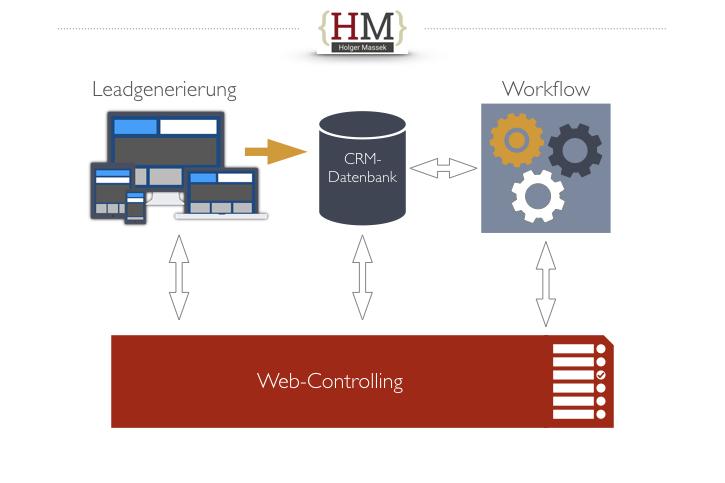 Was ist Digitale Marketing Automatisierung?