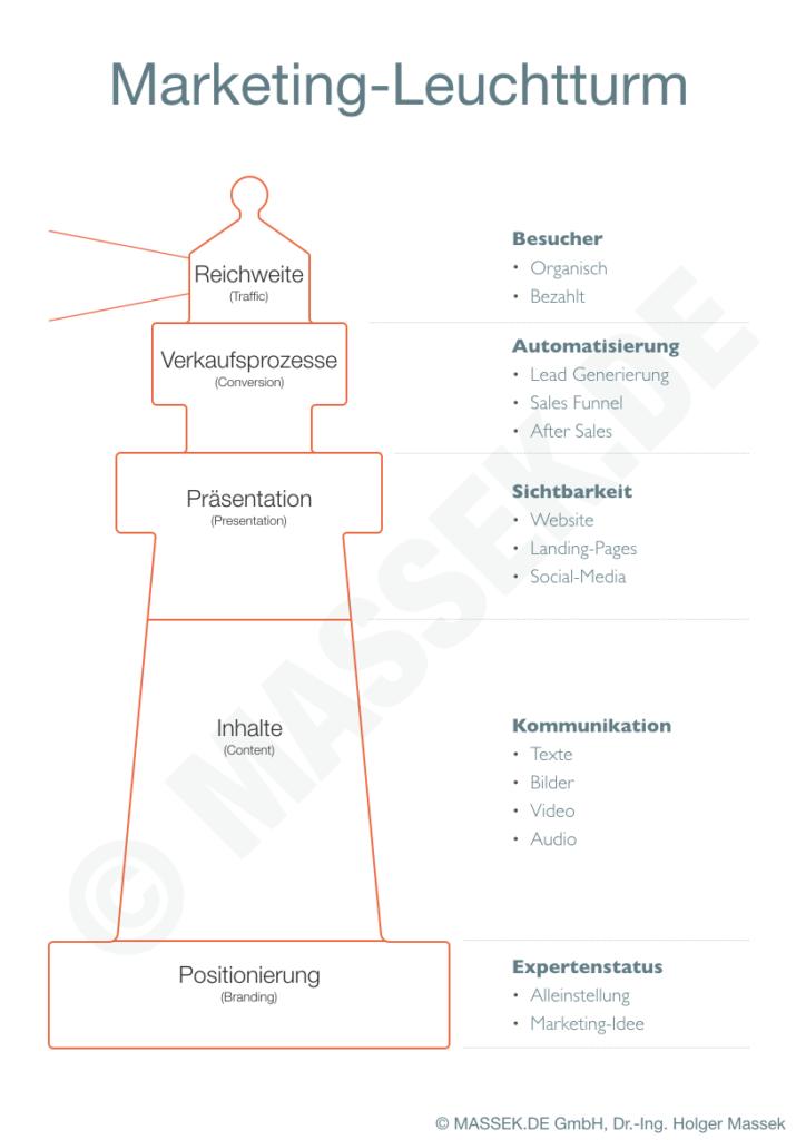 Marketing Leuchtturm - MASSEK.DE
